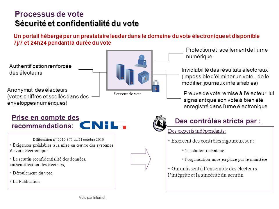 Processus de vote Sécurité et confidentialité du vote