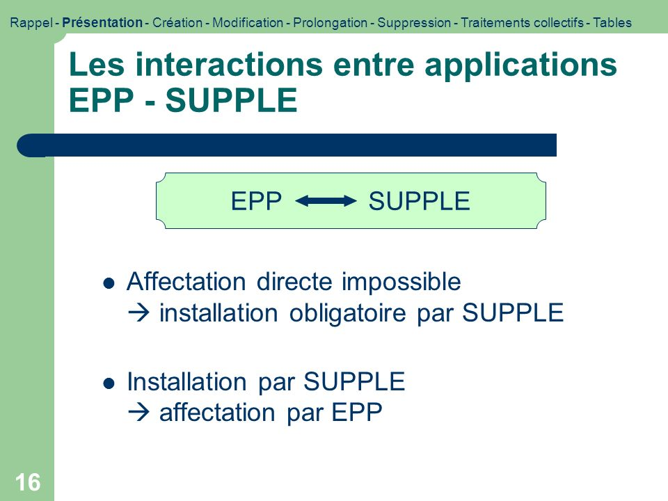 Les interactions entre applications EPP - SUPPLE