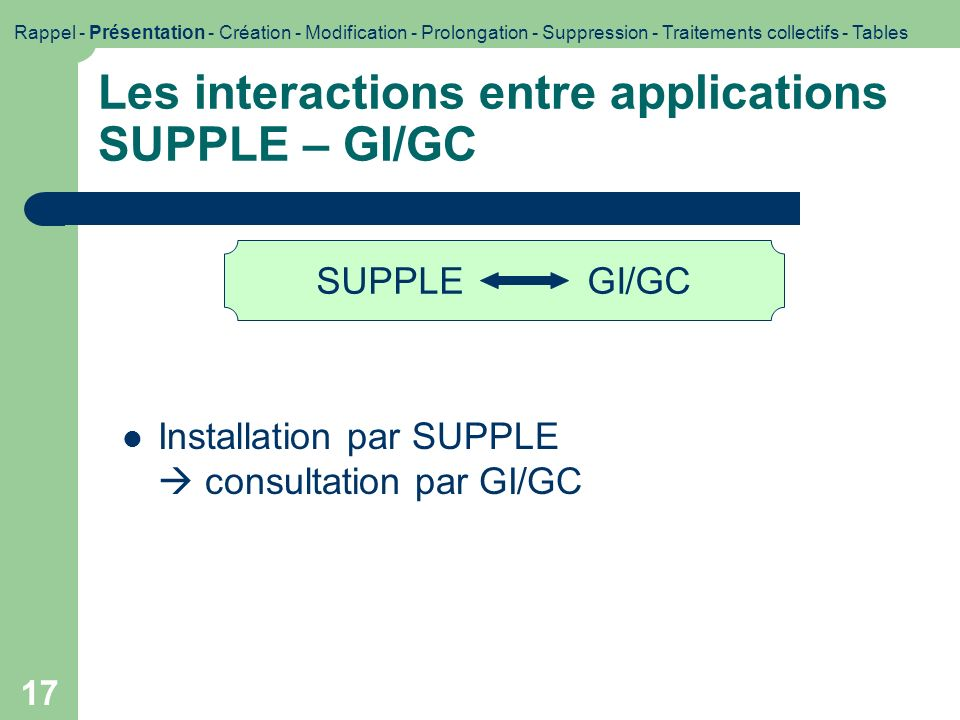 Les interactions entre applications SUPPLE – GI/GC