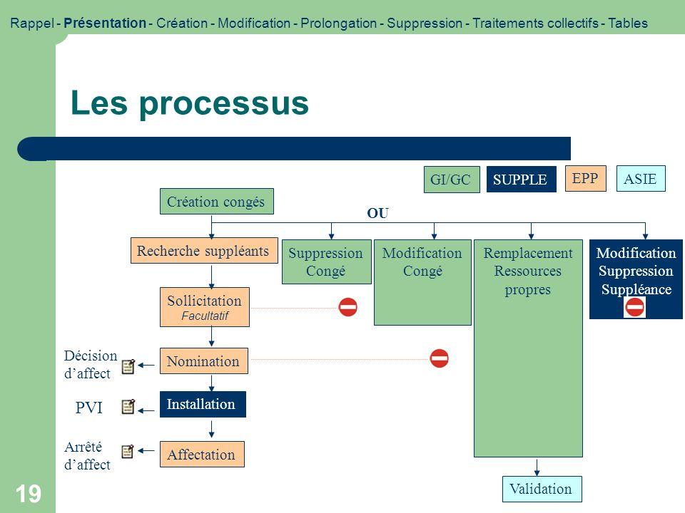 Les processus PVI GI/GC SUPPLE EPP ASIE Création congés OU