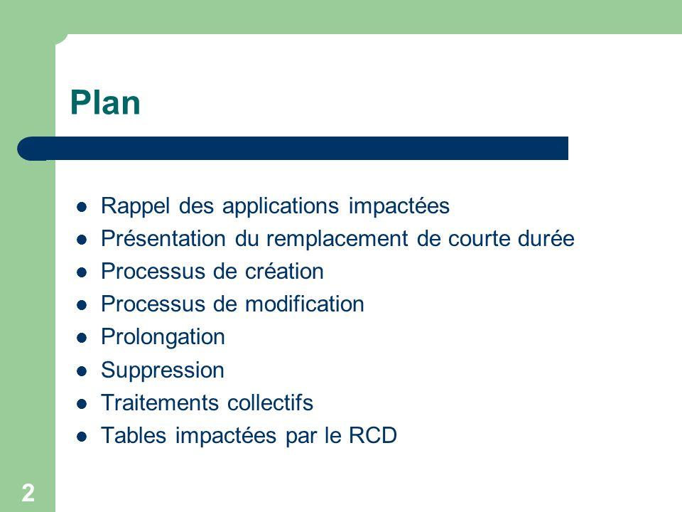 Plan Rappel des applications impactées