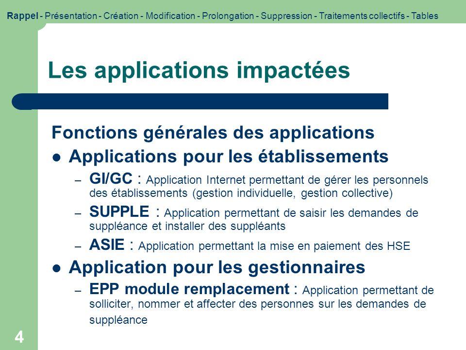 Les applications impactées