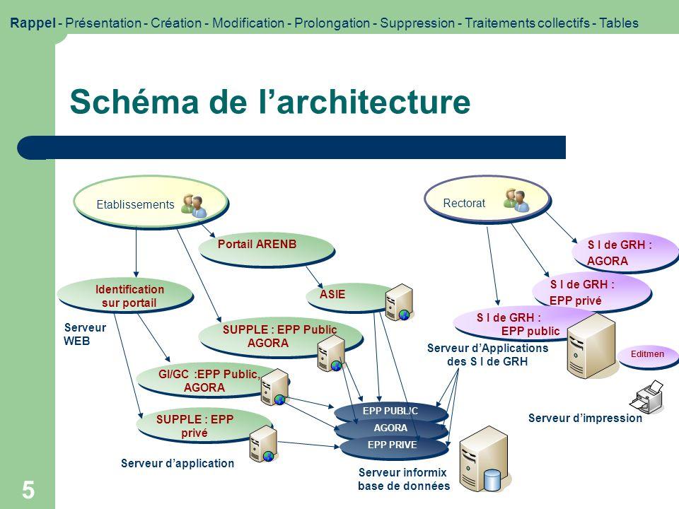 Schéma de l'architecture