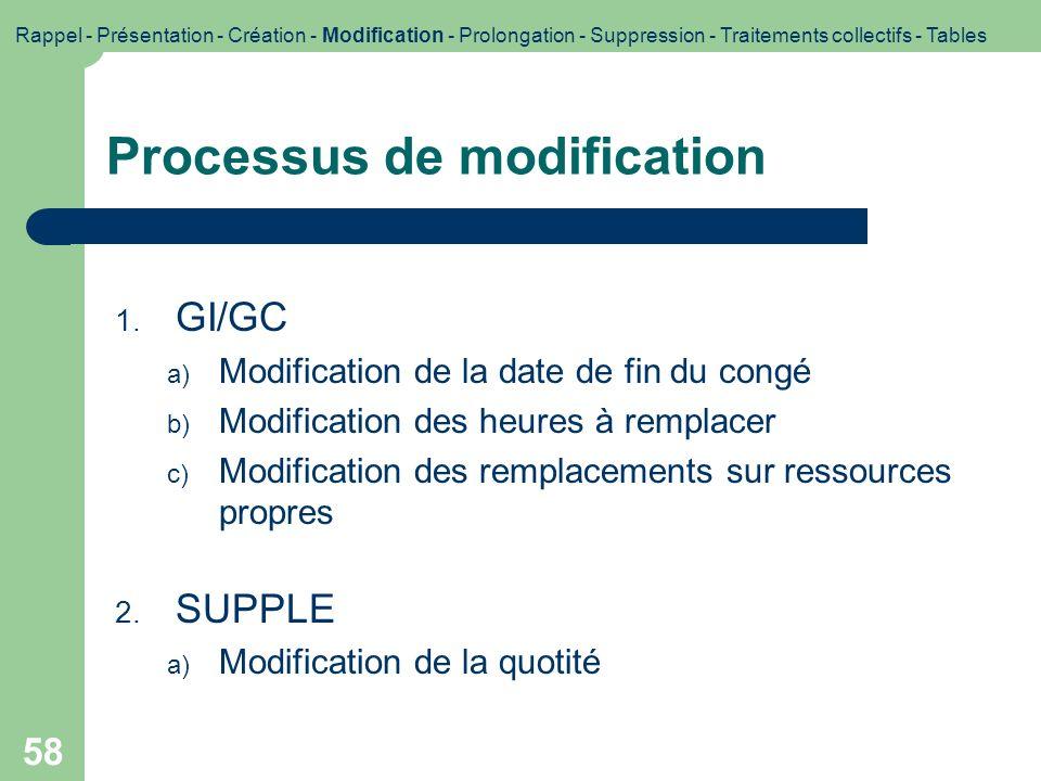 Processus de modification