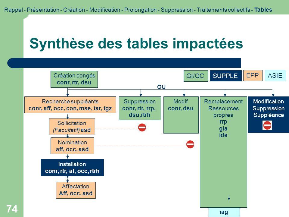 Synthèse des tables impactées