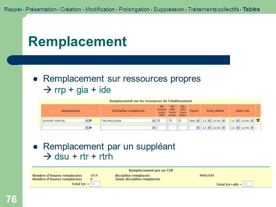 Remplacement Remplacement sur ressources propres  rrp + gia + ide