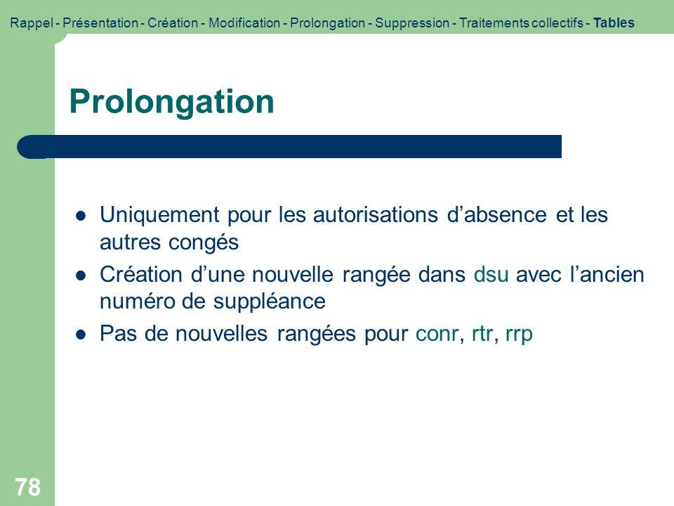 Rappel - Présentation - Création - Modification - Prolongation - Suppression - Traitements collectifs - Tables