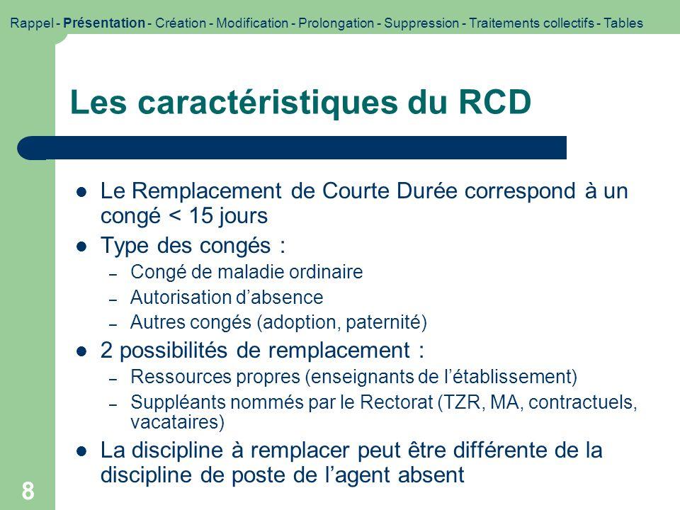 Les caractéristiques du RCD
