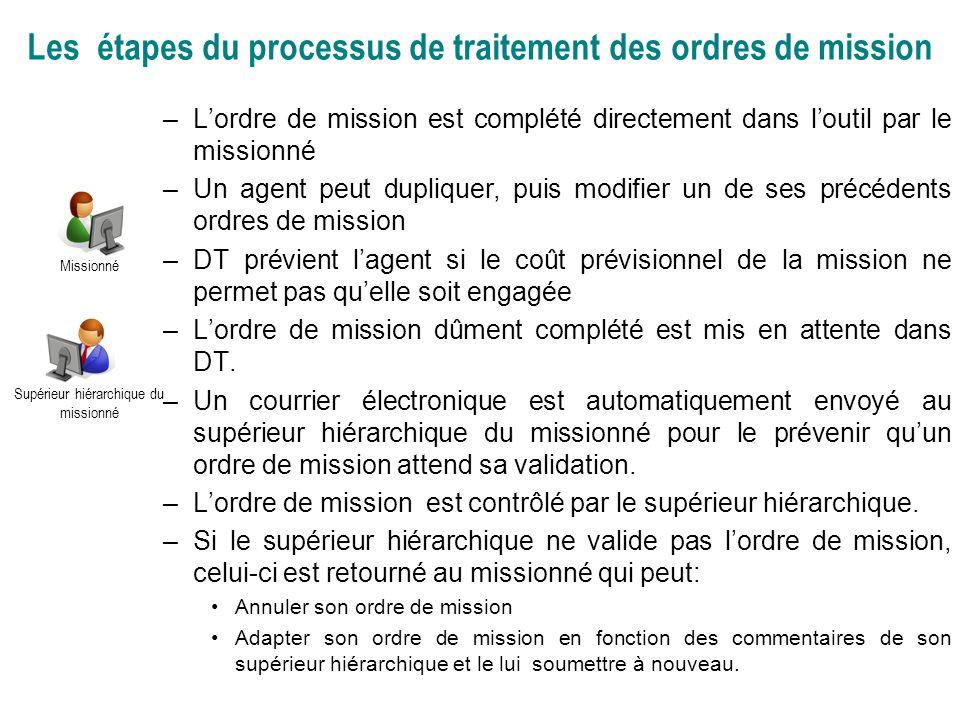 Les étapes du processus de traitement des ordres de mission