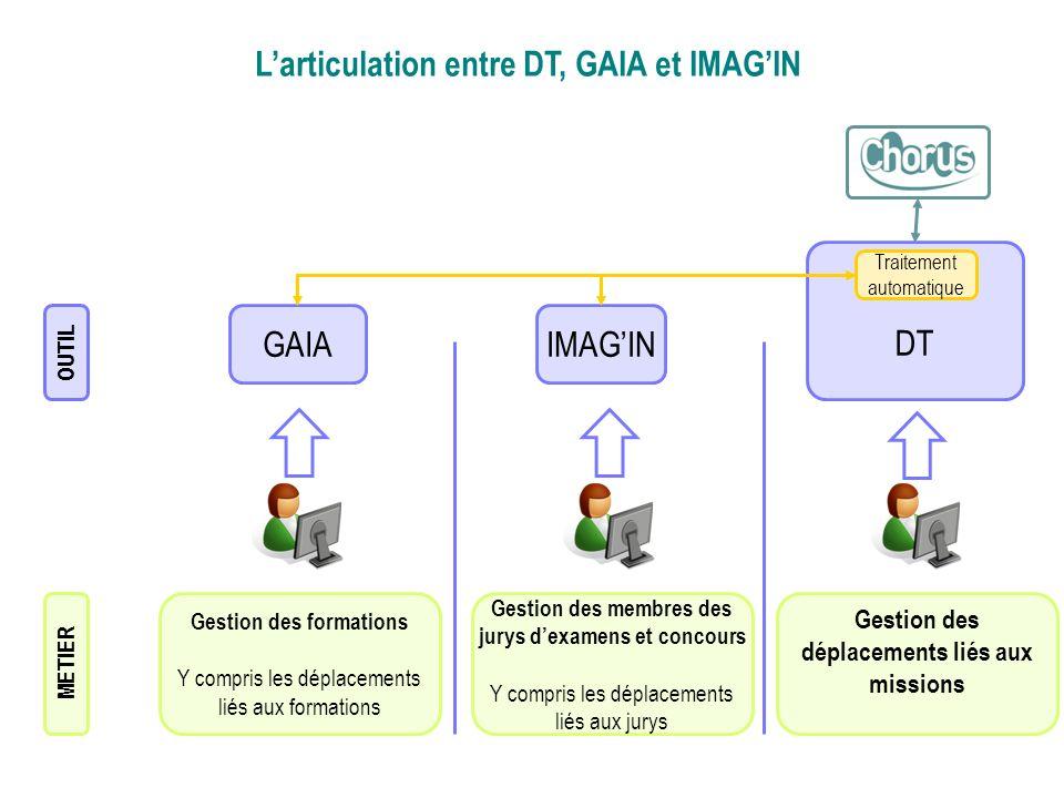 L'articulation entre DT, GAIA et IMAG'IN