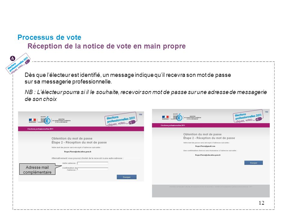 Processus de vote Réception de la notice de vote en main propre