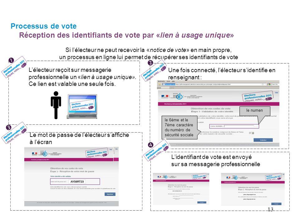 Processus de vote Réception des identifiants de vote par «lien à usage unique»