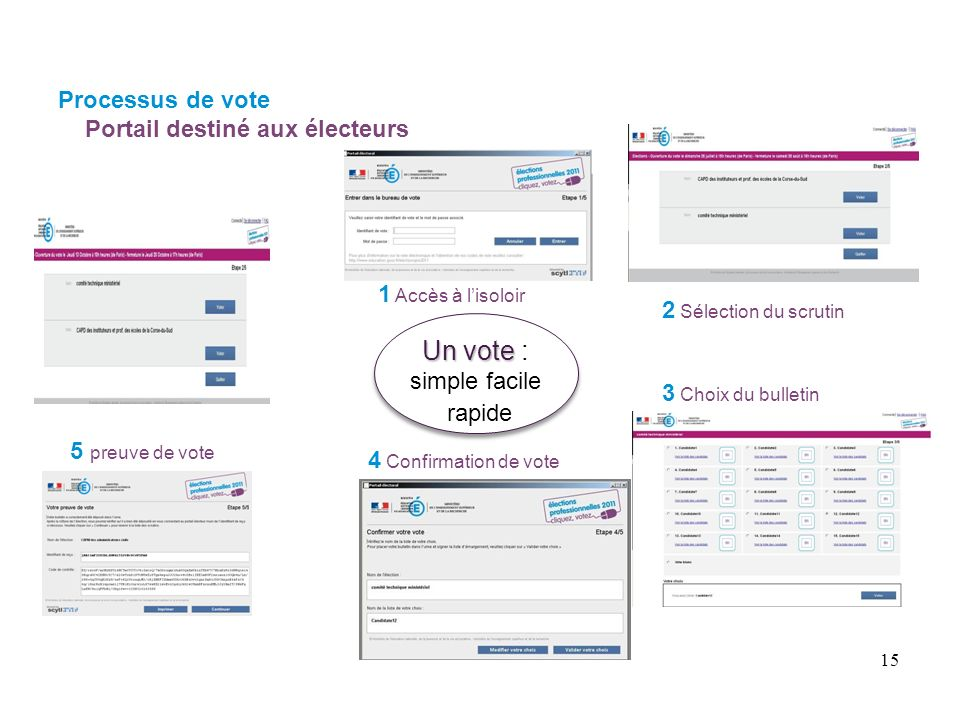 Un vote : simple facile rapide