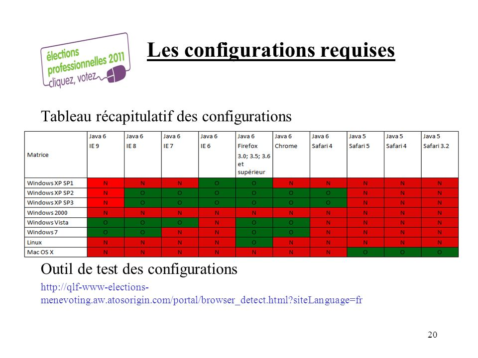 Les configurations requises