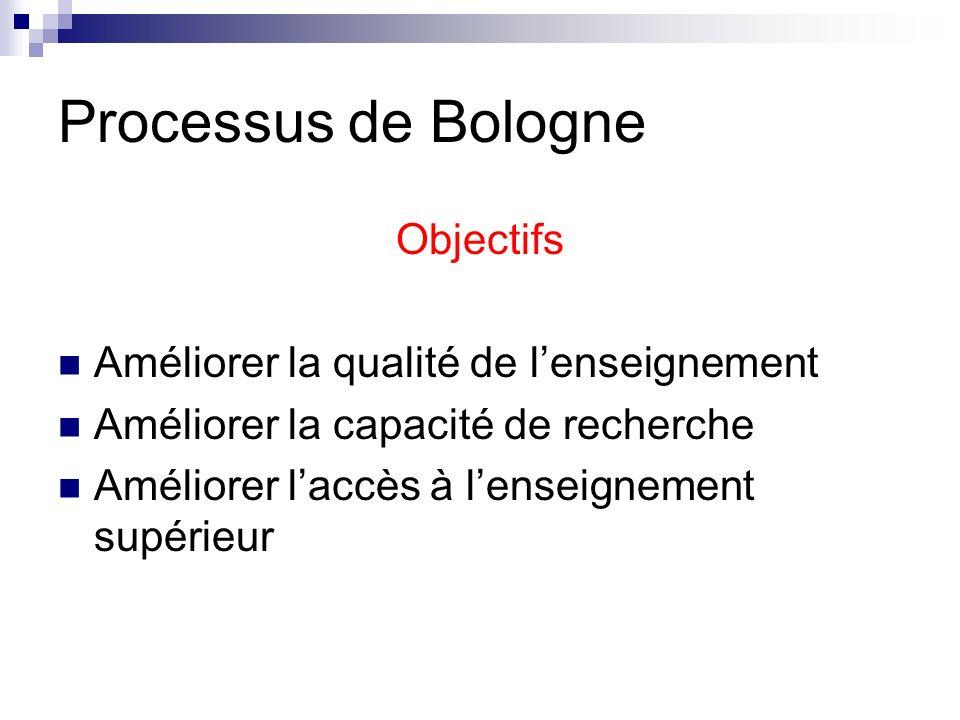 Processus de Bologne Objectifs Améliorer la qualité de l'enseignement