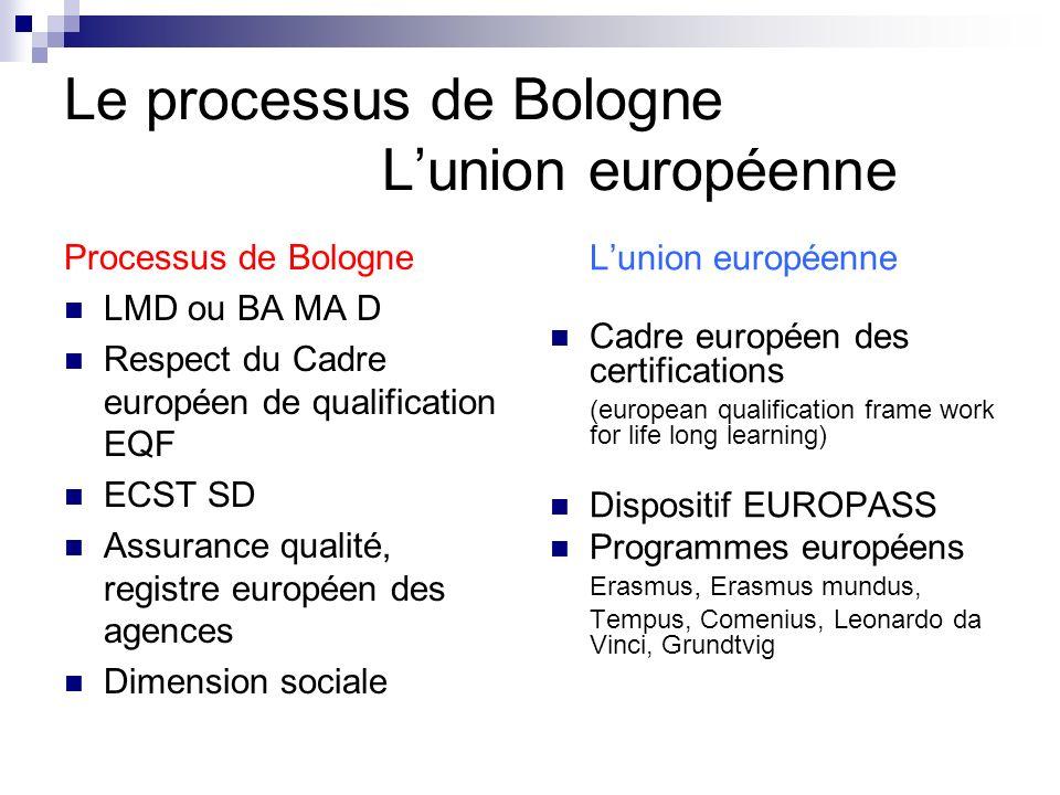 Le processus de Bologne L'union européenne