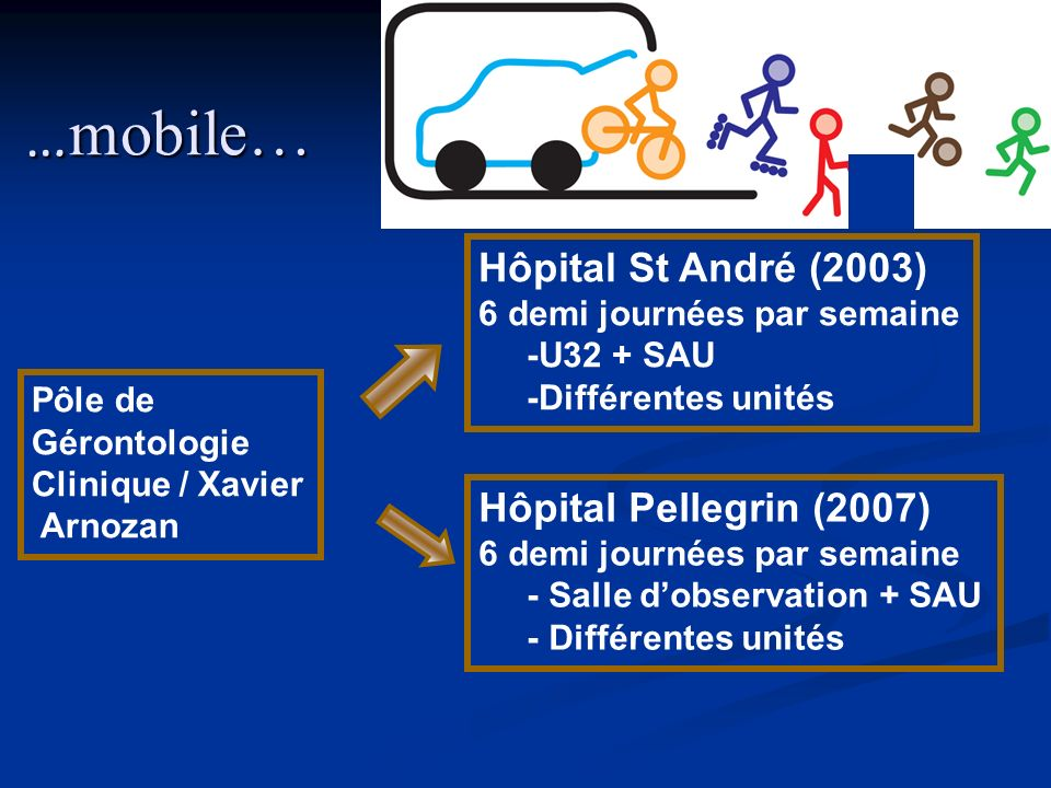 …mobile… Hôpital St André (2003) Hôpital Pellegrin (2007)