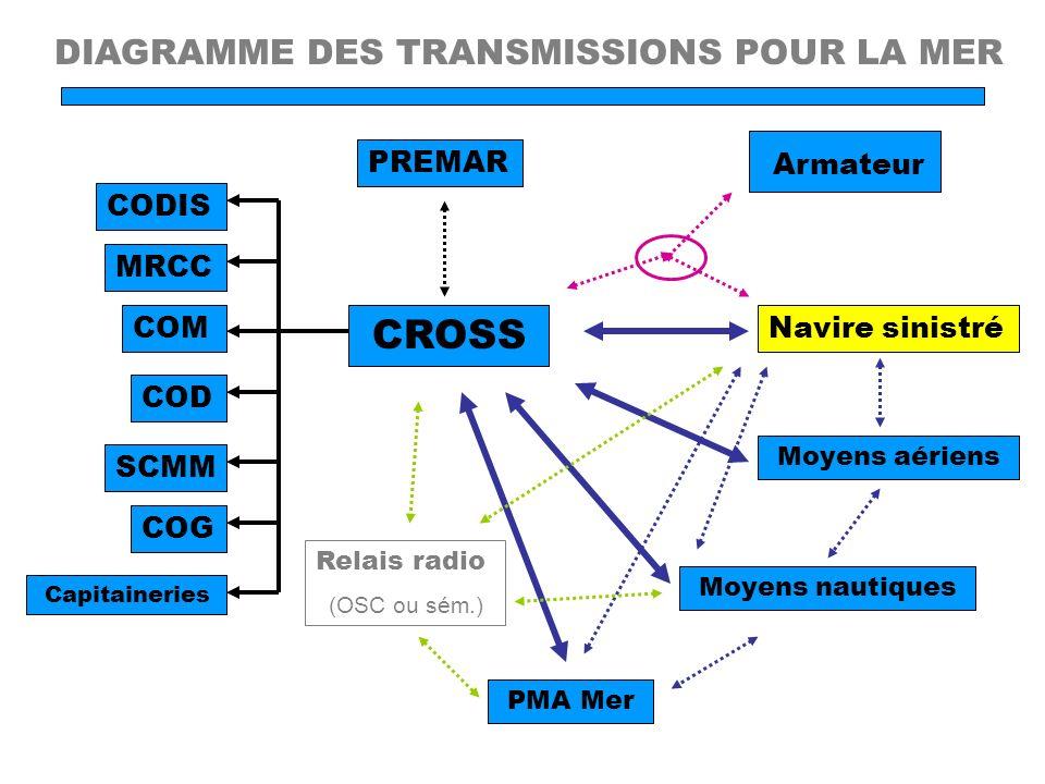 Armateur CROSS DIAGRAMME DES TRANSMISSIONS POUR LA MER PREMAR CODIS