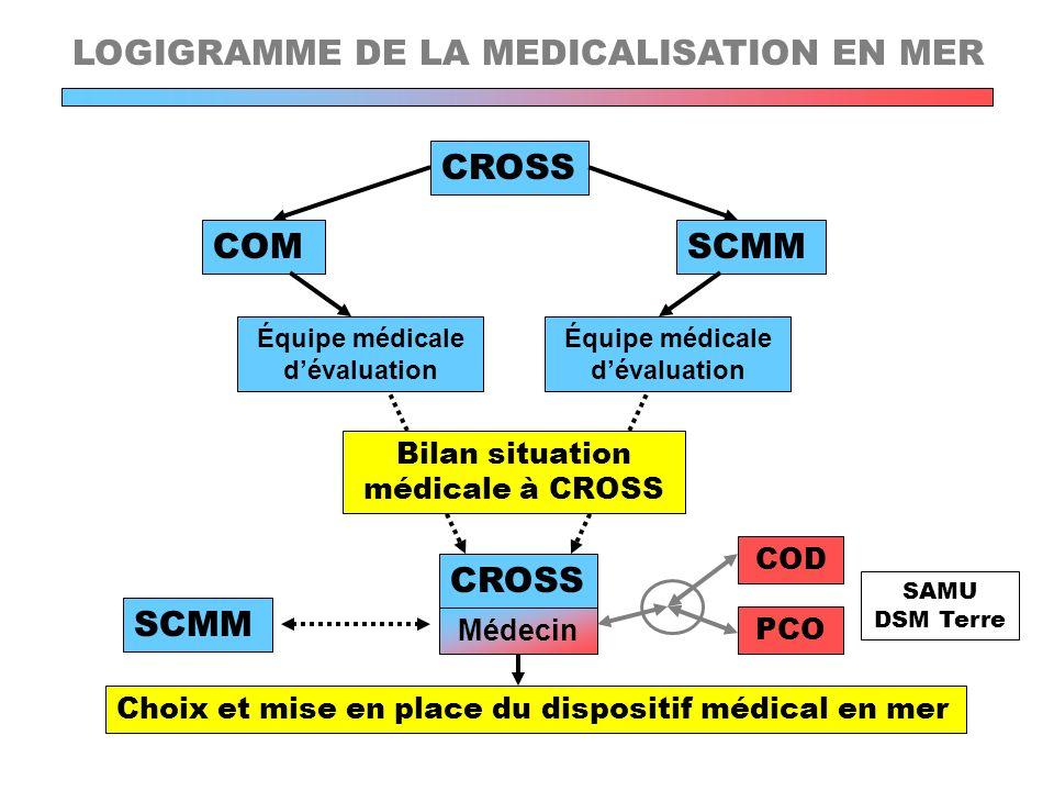 Équipe médicale d'évaluation Équipe médicale d'évaluation