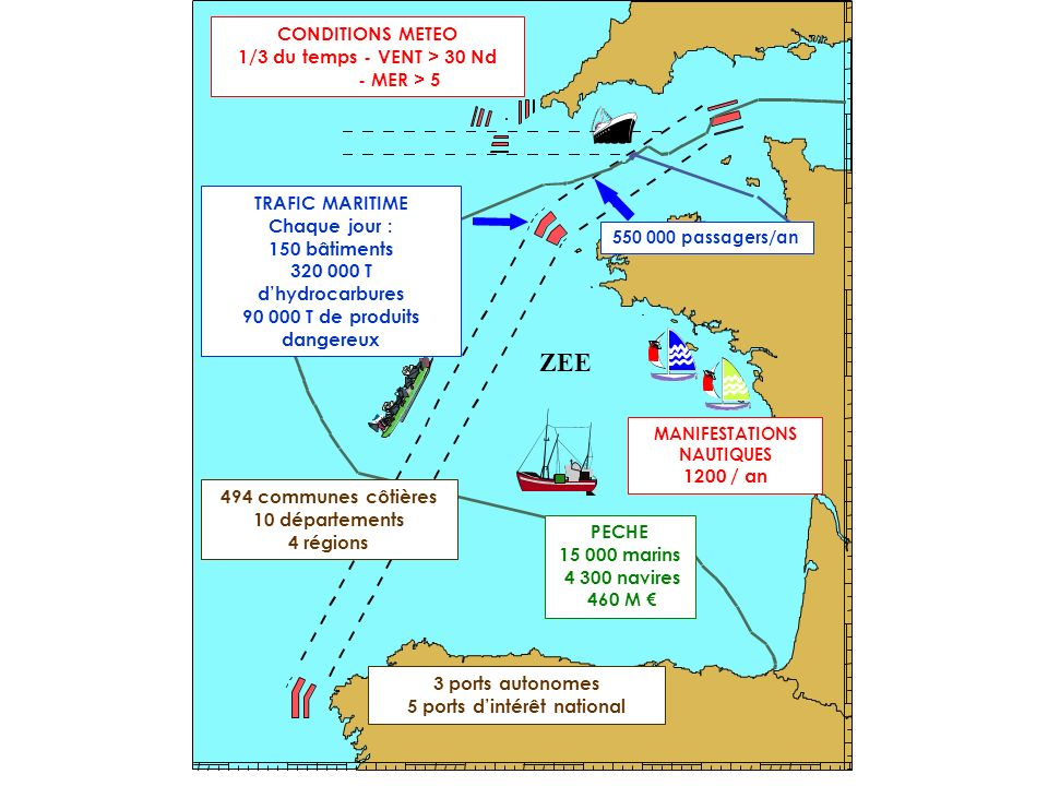 90 000 T de produits dangereux 5 ports d'intérêt national