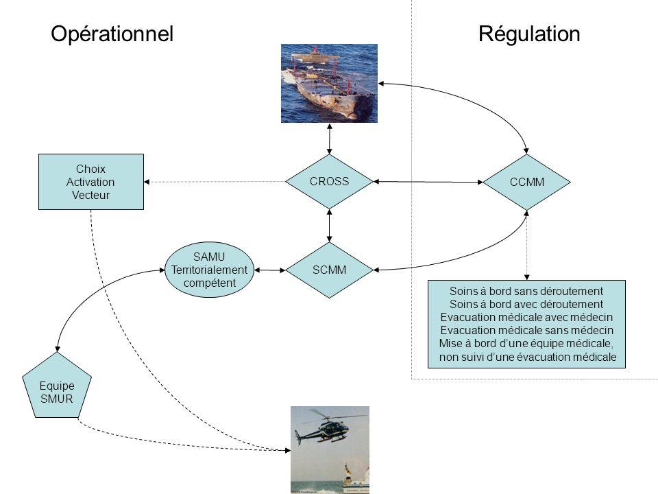 Opérationnel Régulation Choix Activation Vecteur CROSS CCMM SAMU