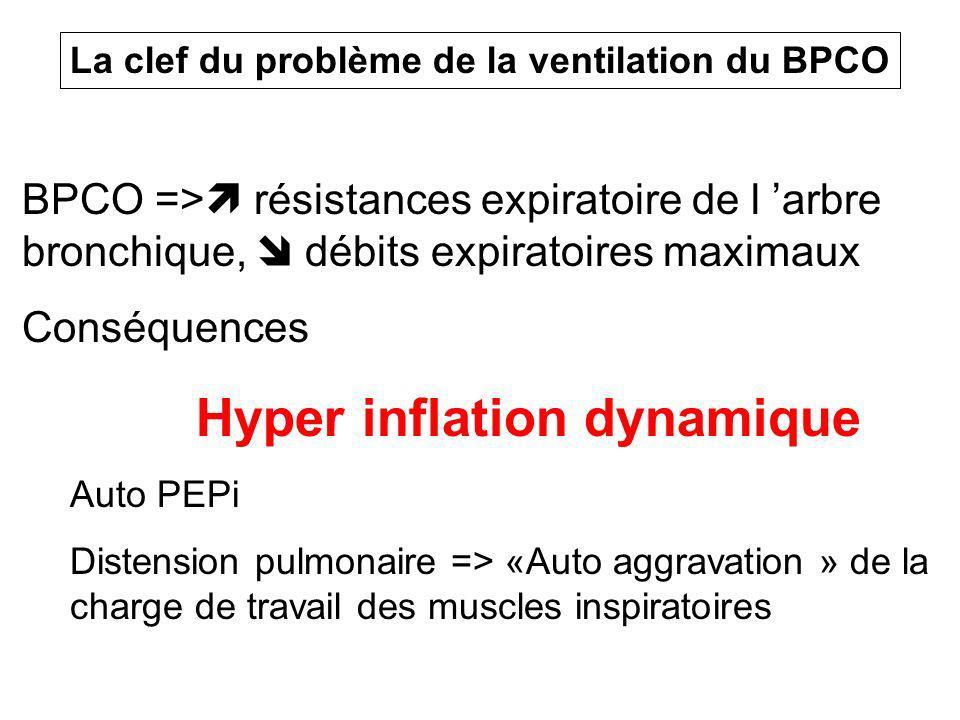 Hyper inflation dynamique