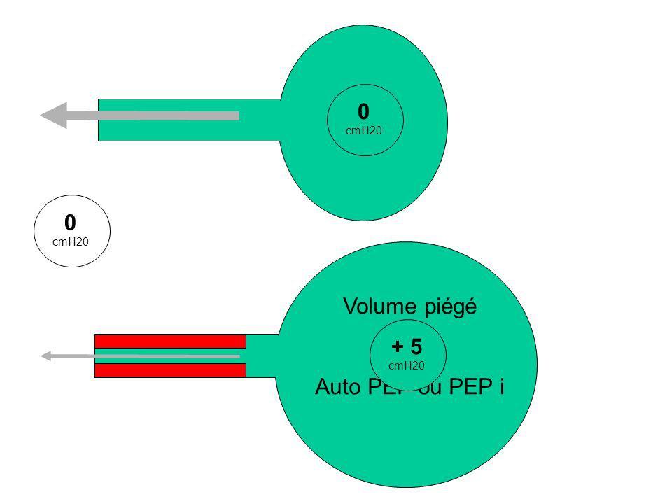 cmH20 cmH20 Volume piégé = Auto PEP ou PEP i + 5 cmH20