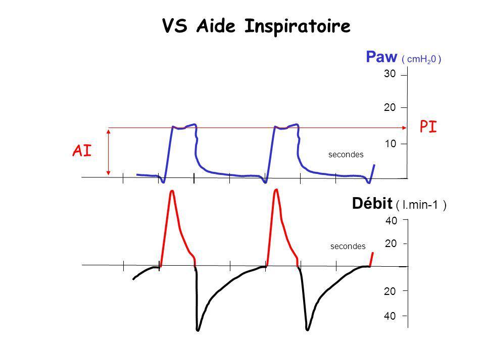 VS Aide Inspiratoire Paw ( cmH20 ) PI AI Débit ( l.min-1 ) 30 20 10 40
