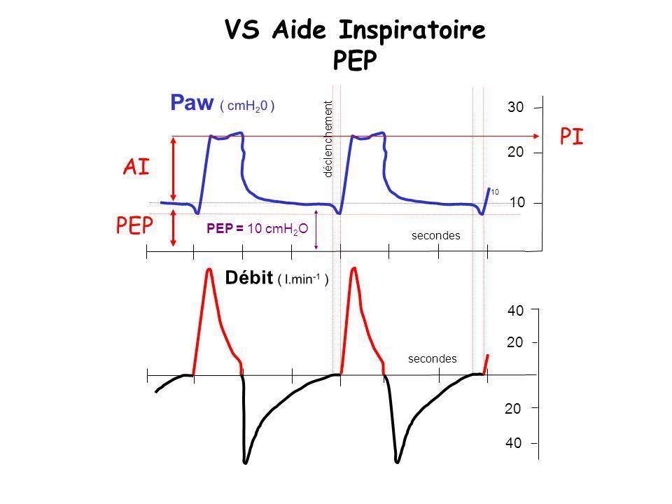 VS Aide Inspiratoire PEP