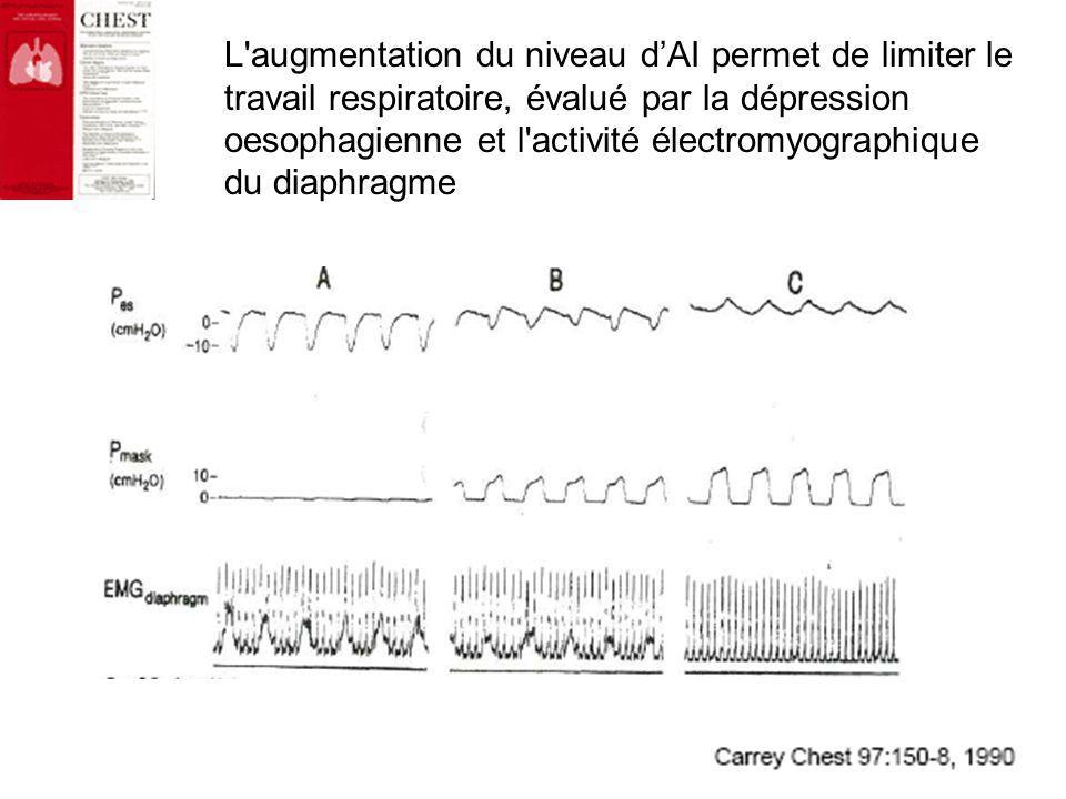 L augmentation du niveau d'AI permet de limiter le travail respiratoire, évalué par la dépression oesophagienne et l activité électromyographique du diaphragme