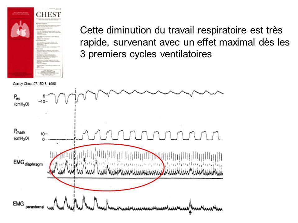 Cette diminution du travail respiratoire est très rapide, survenant avec un effet maximal dès les 3 premiers cycles ventilatoires