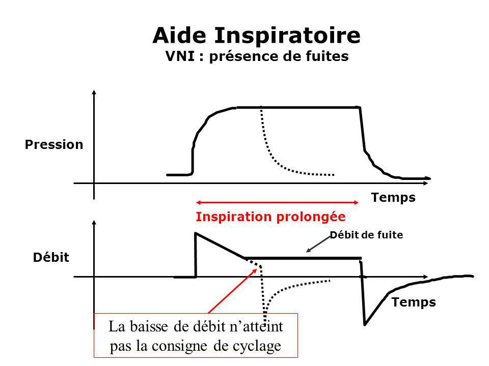 Aide Inspiratoire VNI : présence de fuites Inspiration prolongée