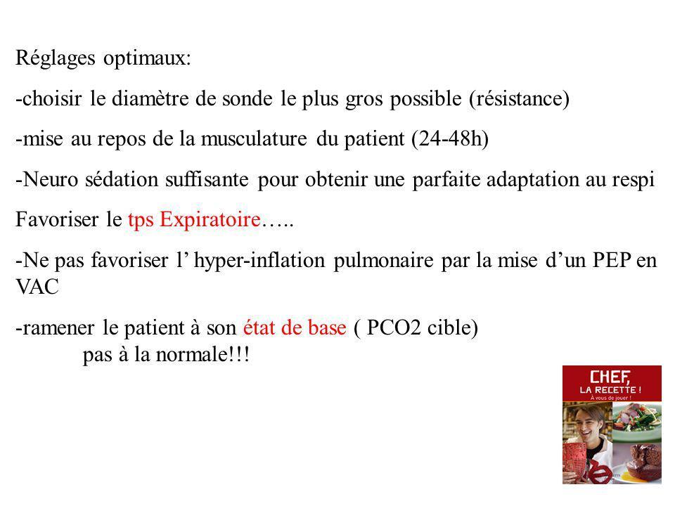 Réglages optimaux: -choisir le diamètre de sonde le plus gros possible (résistance) mise au repos de la musculature du patient (24-48h)