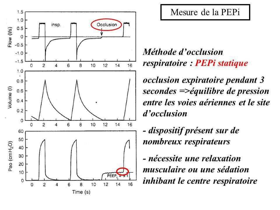 Mesure de la PEPi Méthode d'occlusion respiratoire : PEPi statique.