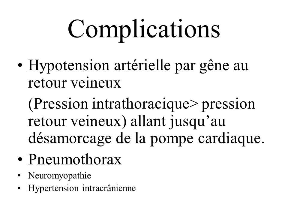 Complications Hypotension artérielle par gêne au retour veineux