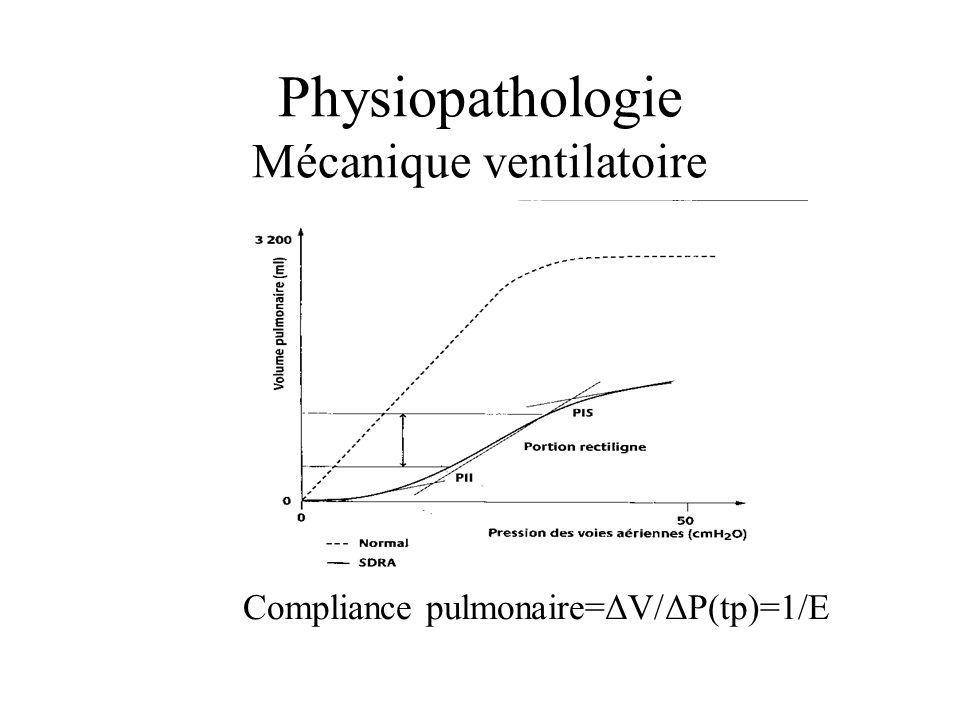 Physiopathologie Mécanique ventilatoire