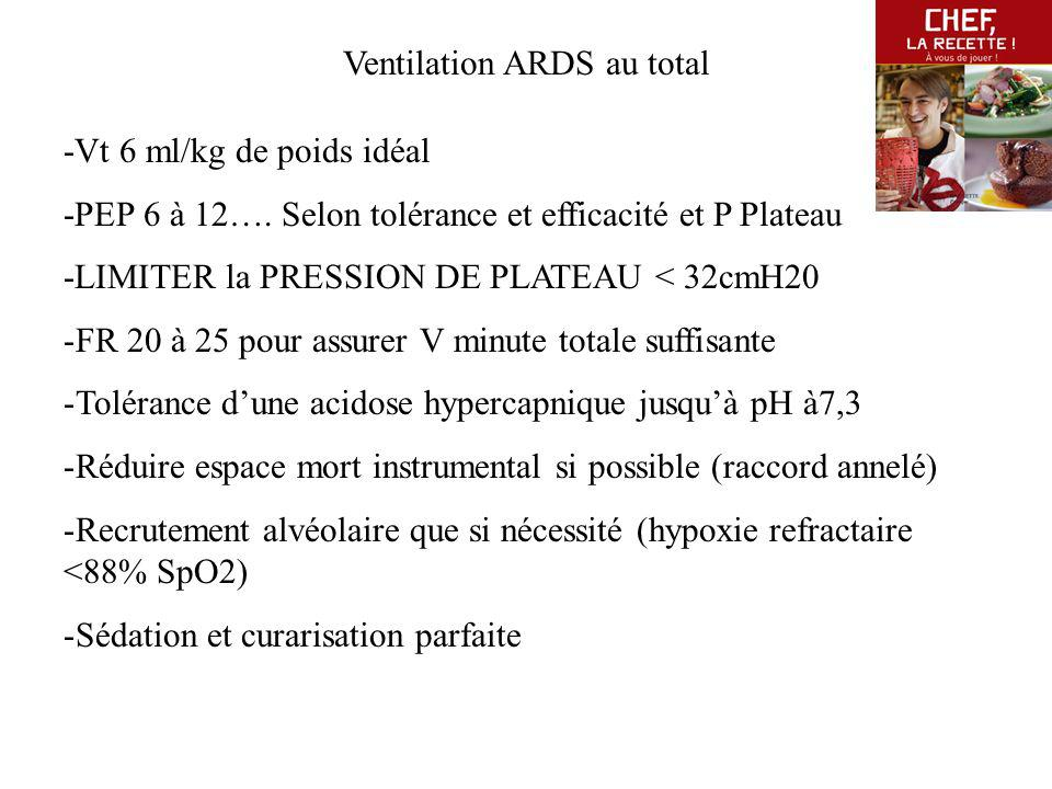 Ventilation ARDS au total