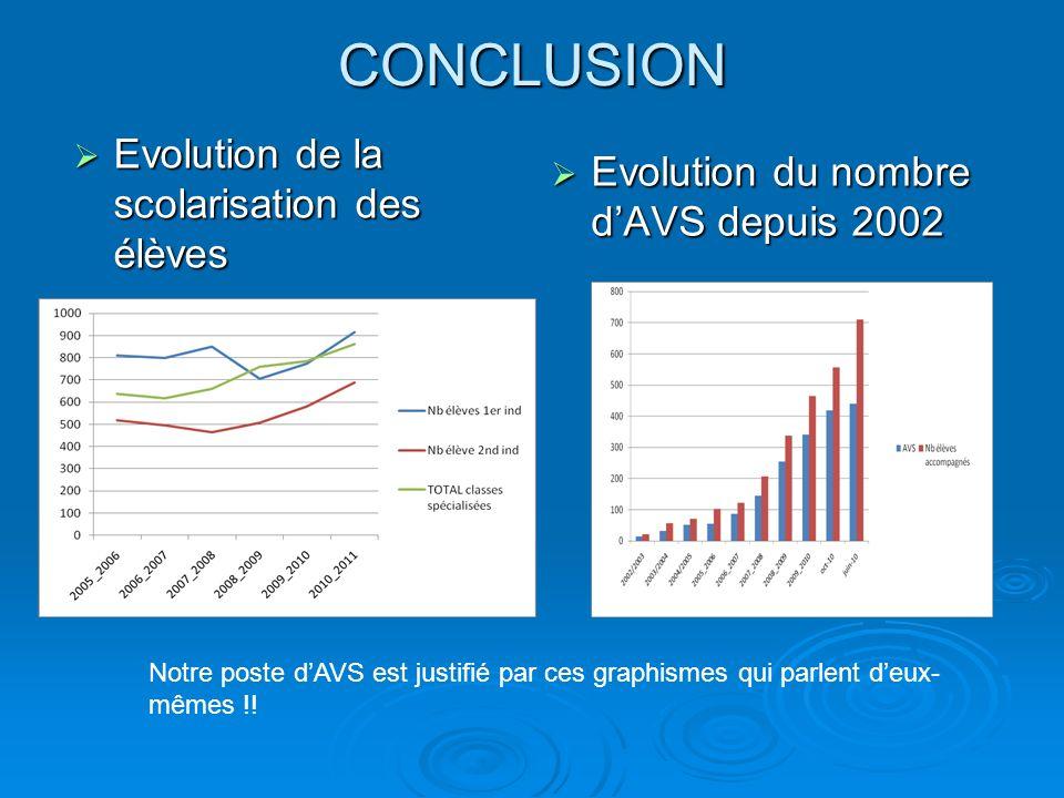 CONCLUSION Evolution du nombre d'AVS depuis 2002