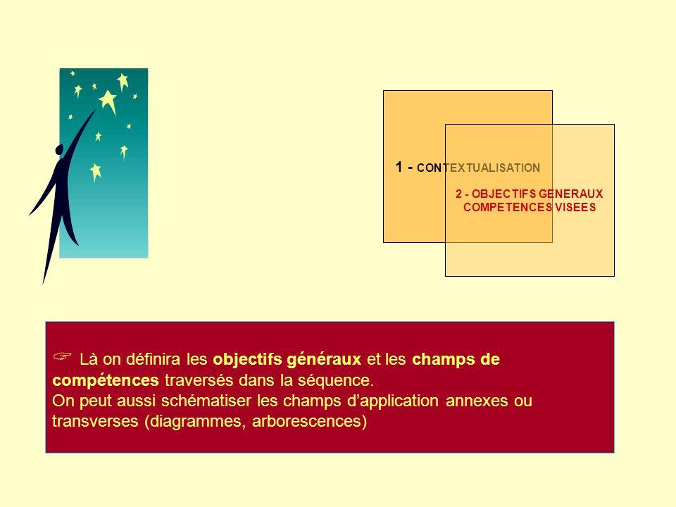 1 - CONTEXTUALISATION 2 - OBJECTIFS GENERAUX. COMPETENCES VISEES.
