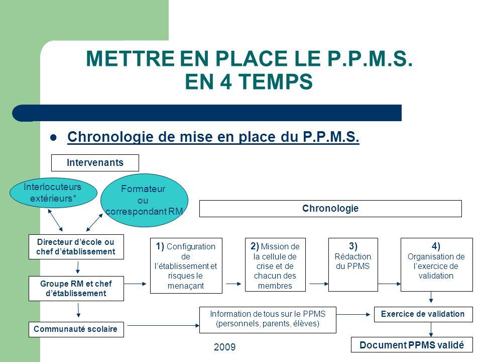 METTRE EN PLACE LE P.P.M.S. EN 4 TEMPS