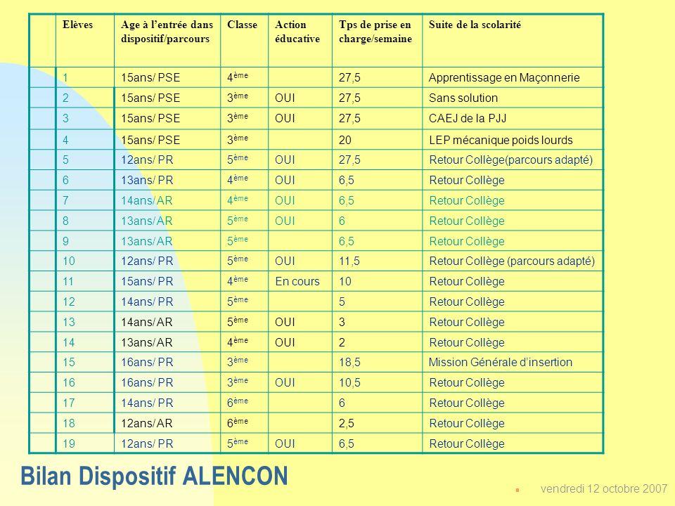 Bilan Dispositif ALENCON