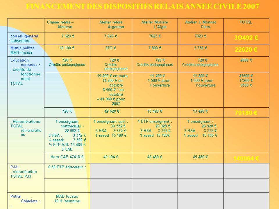FINANCEMENT DES DISPOSITIFS RELAIS ANNEE CIVILE 2007