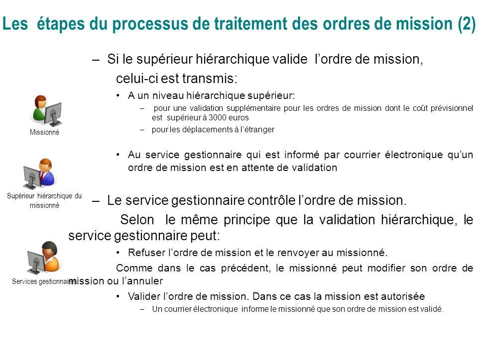 Les étapes du processus de traitement des ordres de mission (2)