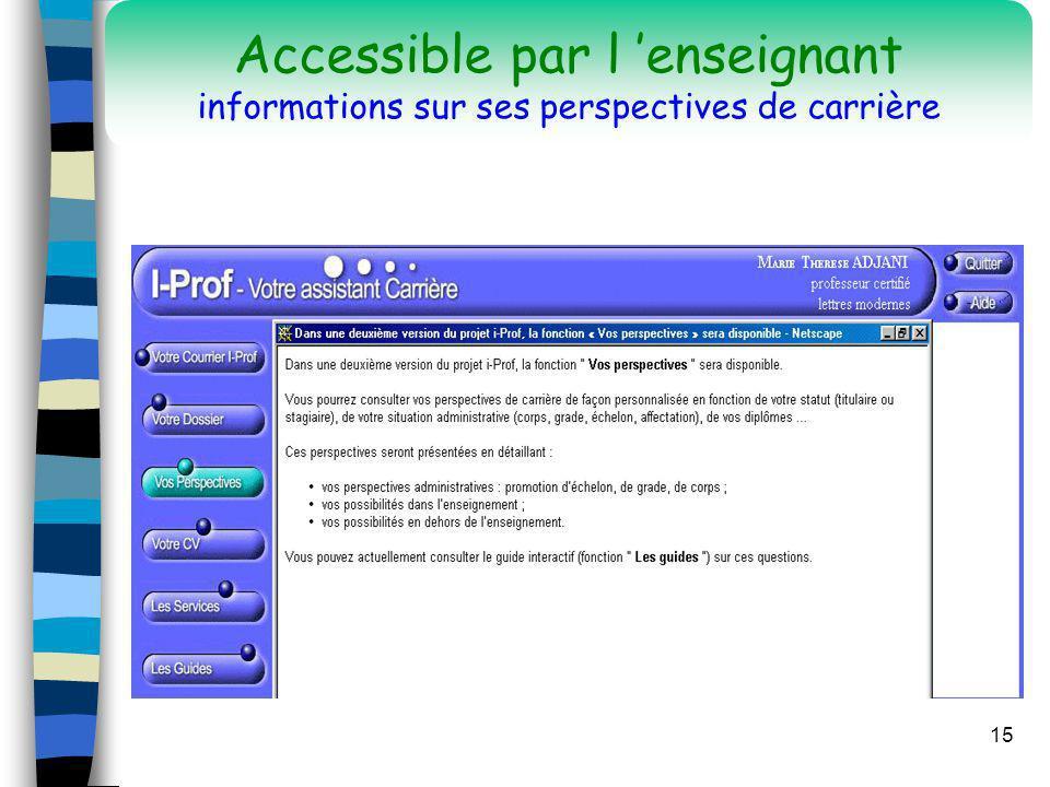 Accessible par l 'enseignant informations sur ses perspectives de carrière