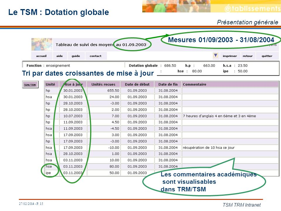 Le TSM : Dotation globale