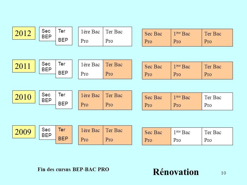 Rénovation 2012 2011 2010 2009 1ère Bac Pro Sec Bac Pro Ter Bac Pro