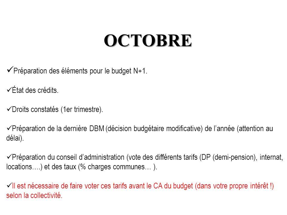 OCTOBRE Préparation des éléments pour le budget N+1. État des crédits.