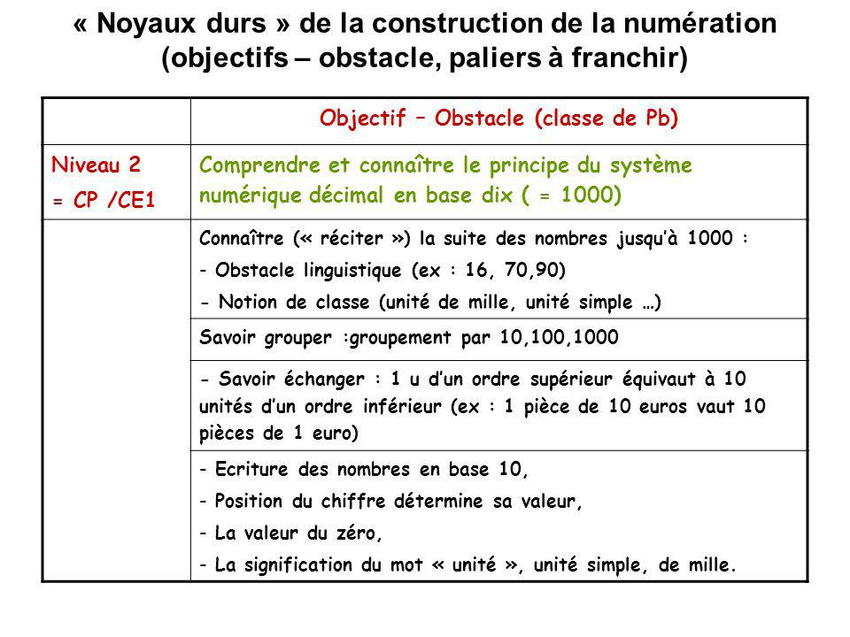 Objectif – Obstacle (classe de Pb)