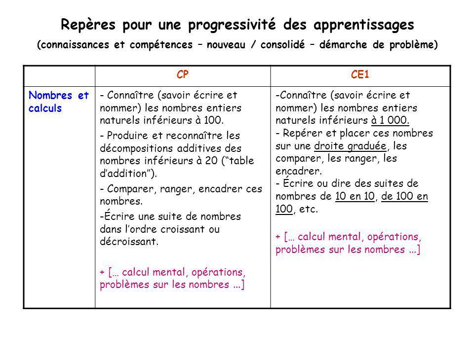 Repères pour une progressivité des apprentissages (connaissances et compétences – nouveau / consolidé – démarche de problème)