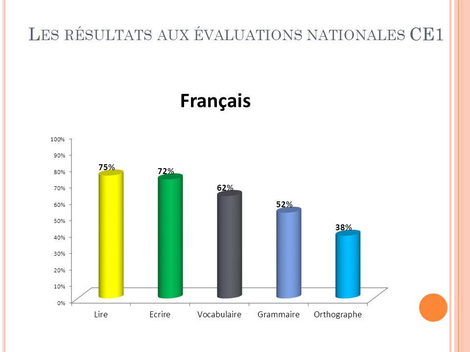Les résultats aux évaluations nationales CE1